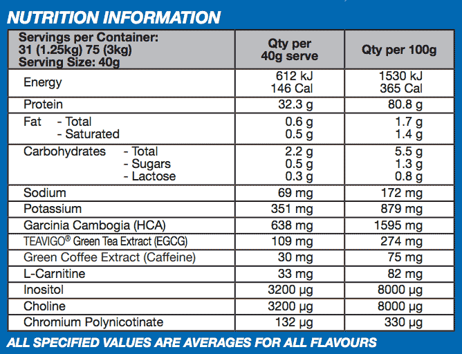 nutritional info about International Protein - ISO CUTS WHEY PROTEIN POWDER