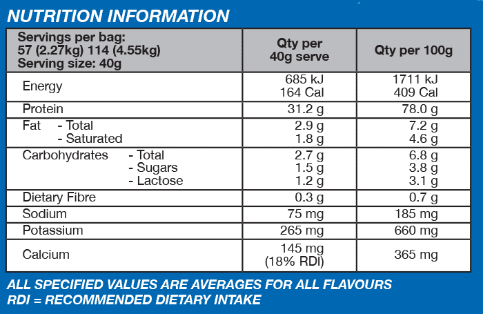 nutritional info about International Protein - SUPERIOR WHEY
